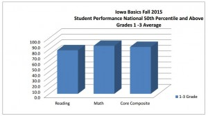 Iowa Basics Fall 2015
